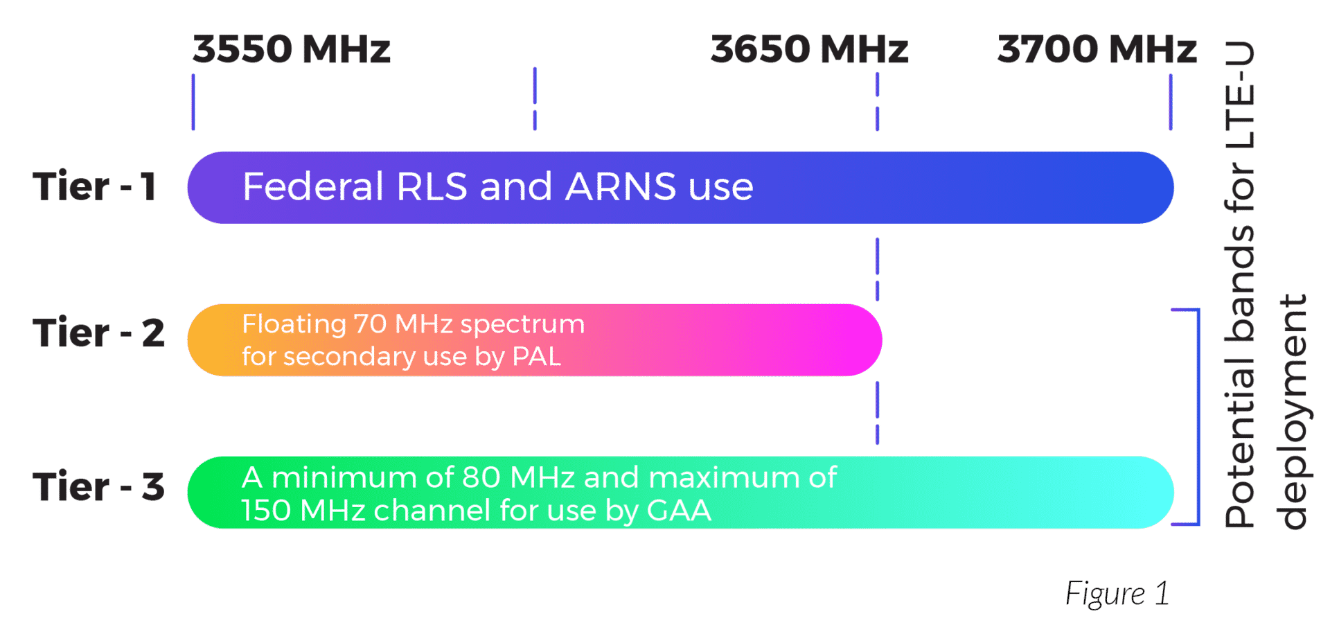 Leverege | What is CBRS? - LTE in 3 5 GHz Shared Spectrum
