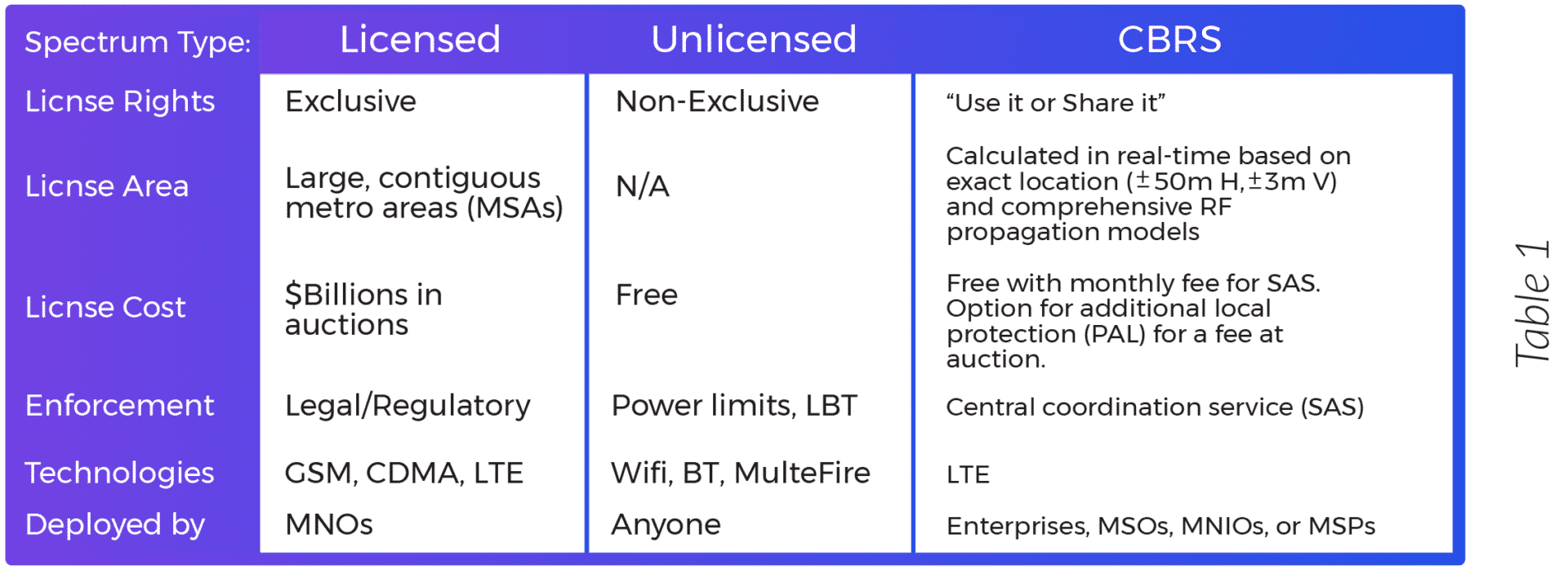 What is CBRS? - LTE in 3.5 GHz Shared Spectrum- Spectrum Type Table