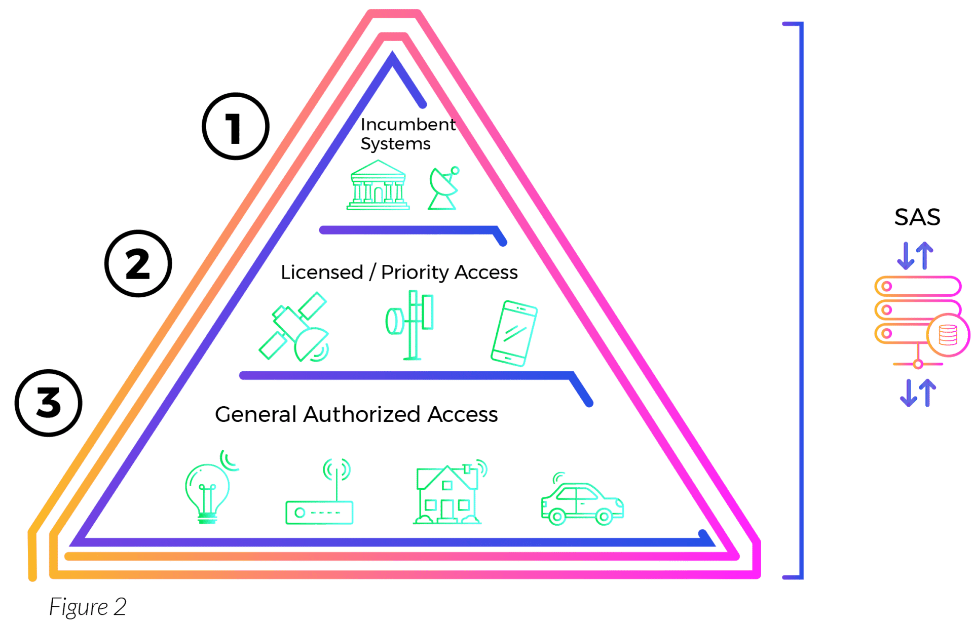 What is CBRS? - LTE in 3.5 GHz Shared Spectrum - Role of SAS and Neutral Hosts