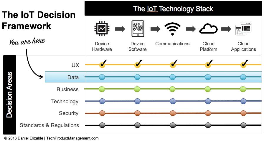 IoT Decision Framework: Provide Insight Not Data