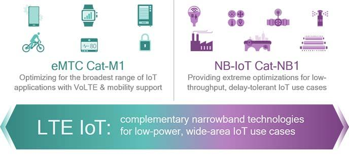 eMTC and NB-IoT address wide range of IoT use cases