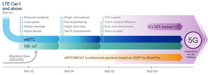 LTE IoT evolution in 3GPP Release 13 and beyond: eMTC and NB-IoT
