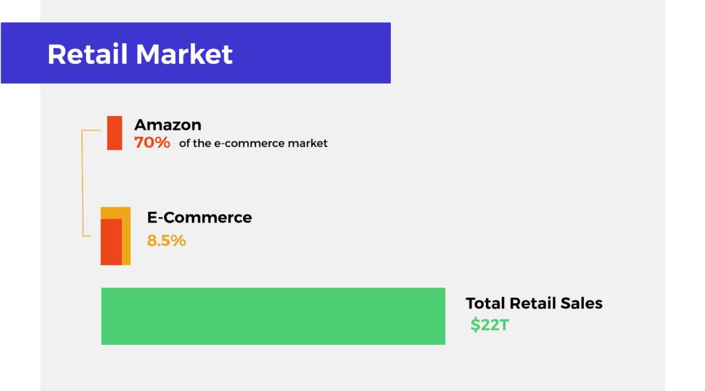Walmart Google Partnership - Retail Market