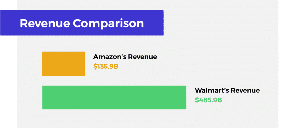Walmart Google Partnership - Revenue Comparison