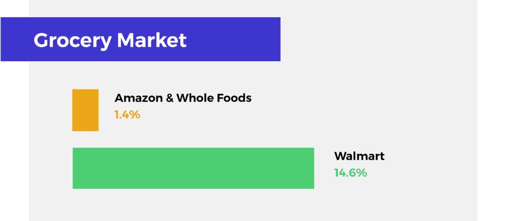 Walmart Google Partnership - Grocery Market