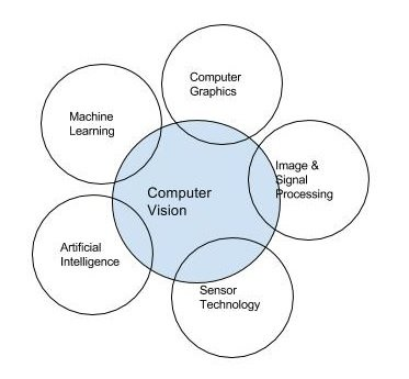 Computer Vision Diagram