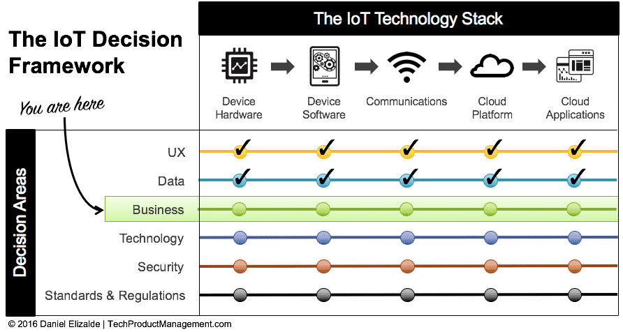 IoT Decision Framework - IoT Business Model