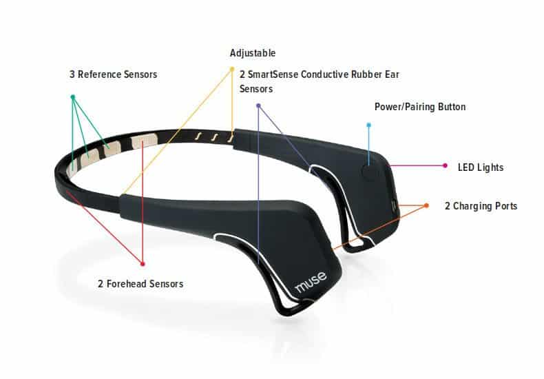 Muse Brain Sensing Technology Headband