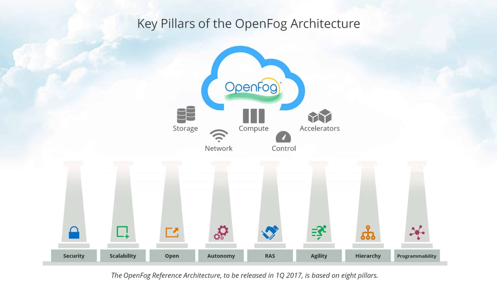 Fog Computing - OpenFog Architecture