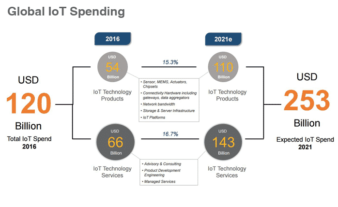 IoT Development Board Overview, Global IoT Spending Chart
