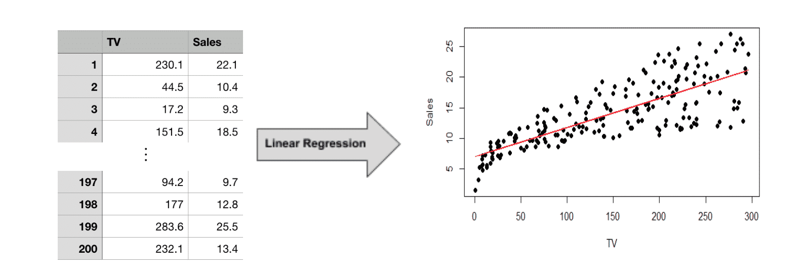 Machine learning with linear regression