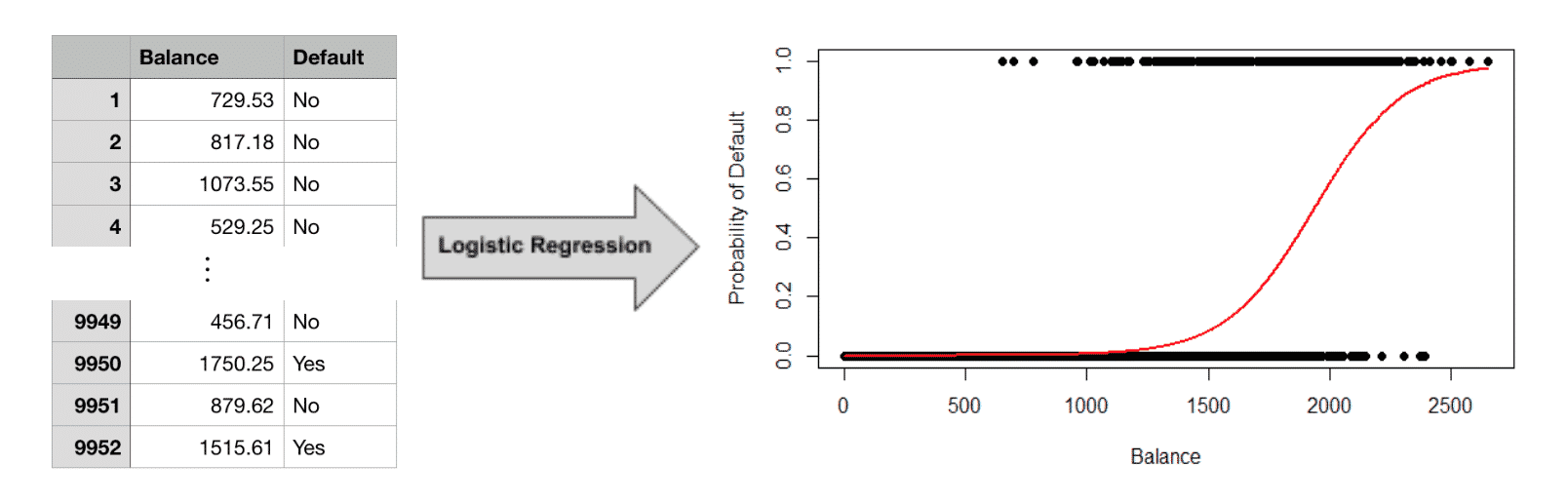 Machine learning with logistic regression