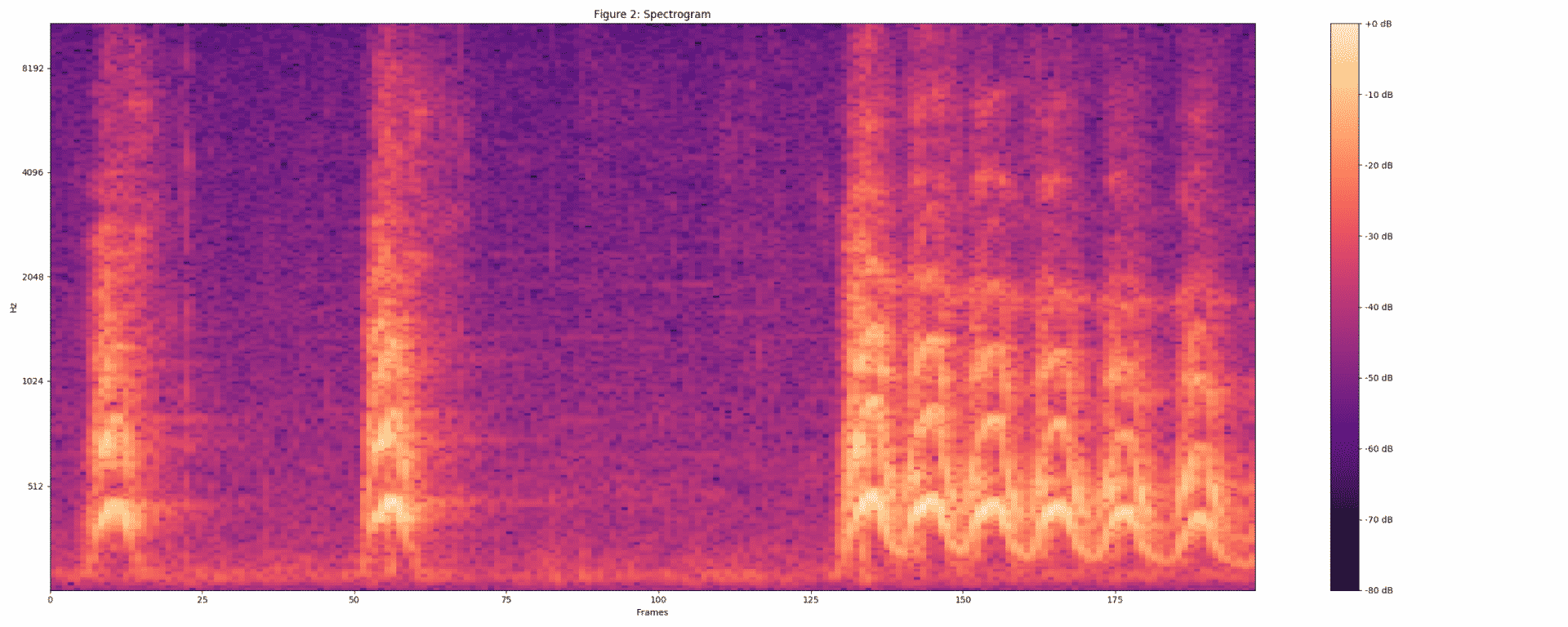 tensorflow sound classification spectogram