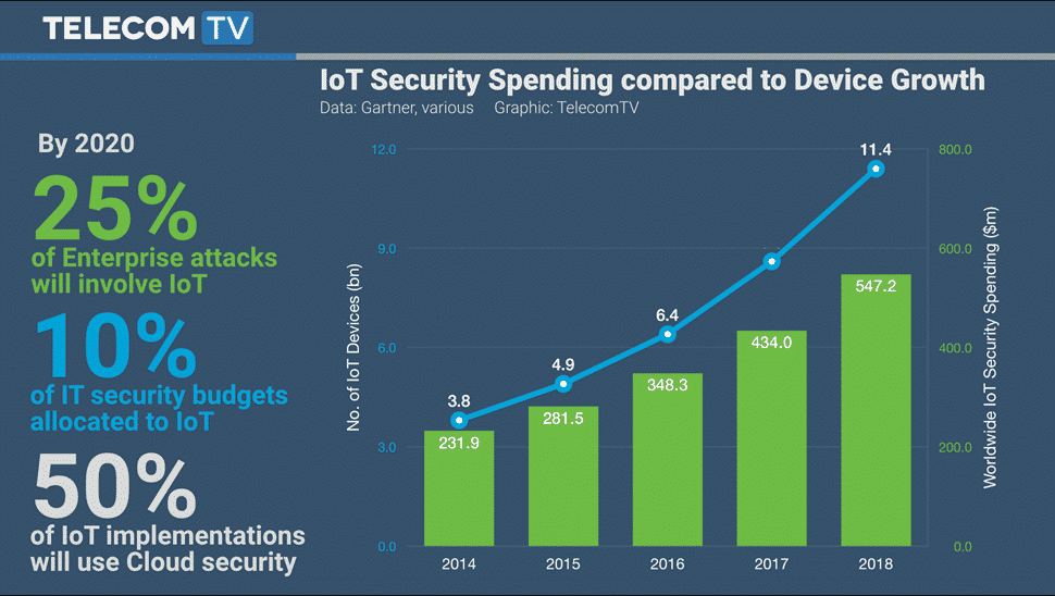 IoT Security Spending Compared to Device Growth