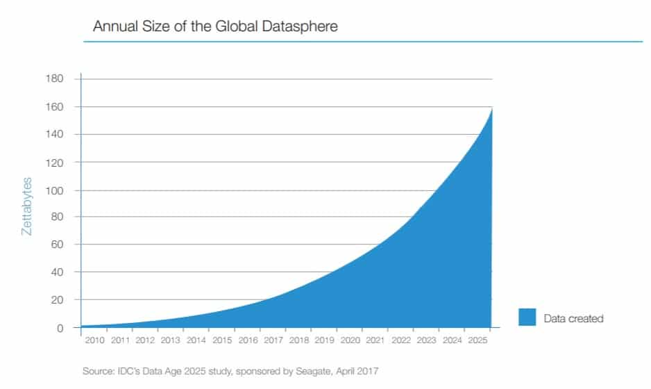 Graph: Annual size of the global datasphere
