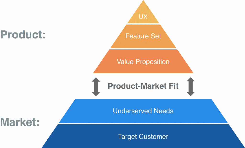 Product Market Fit Pyramid