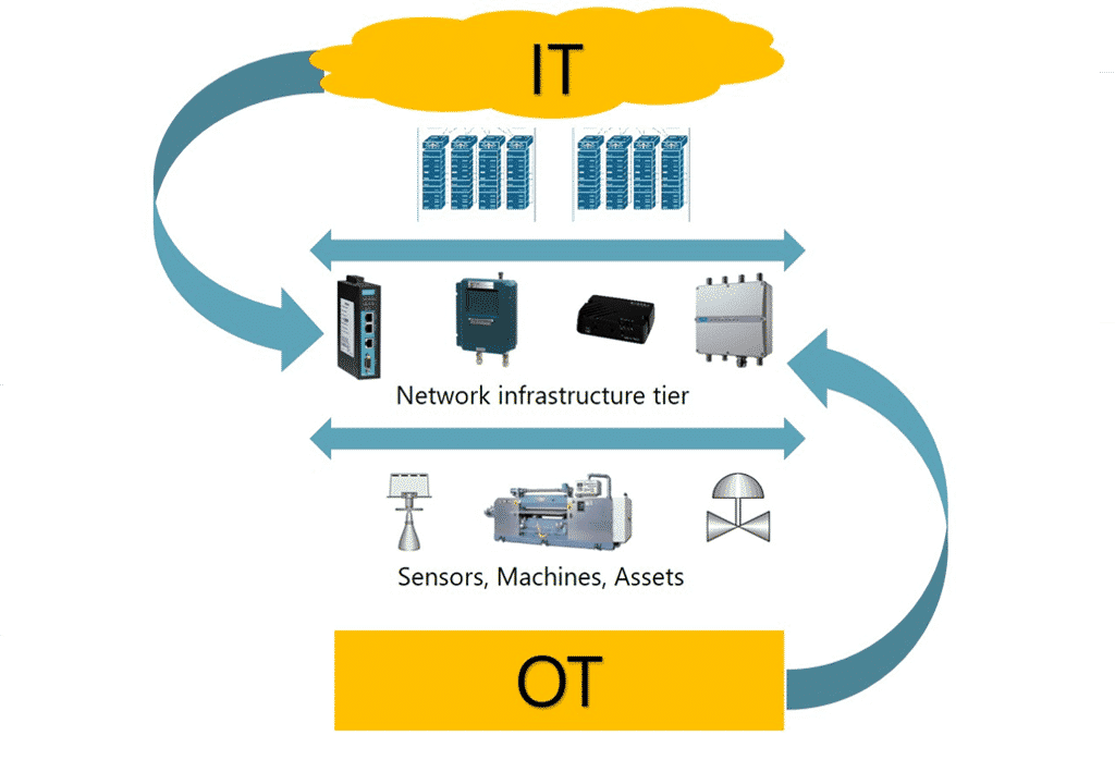 IT and OT infrastructure