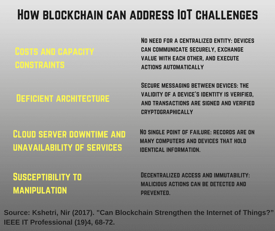 Blockchain IoT technology