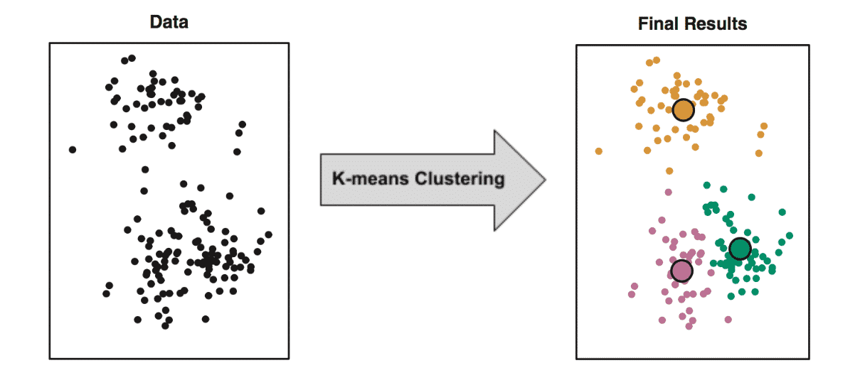 Unsupervised machine learning, K-means Clustering