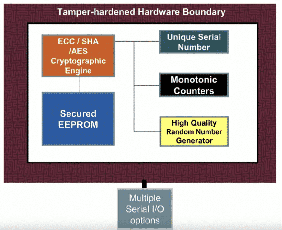 IoT security: tamper-hardened hardware boundary