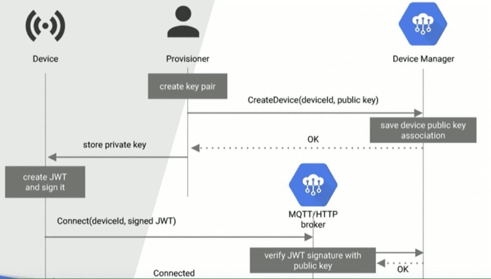 IoT security flow