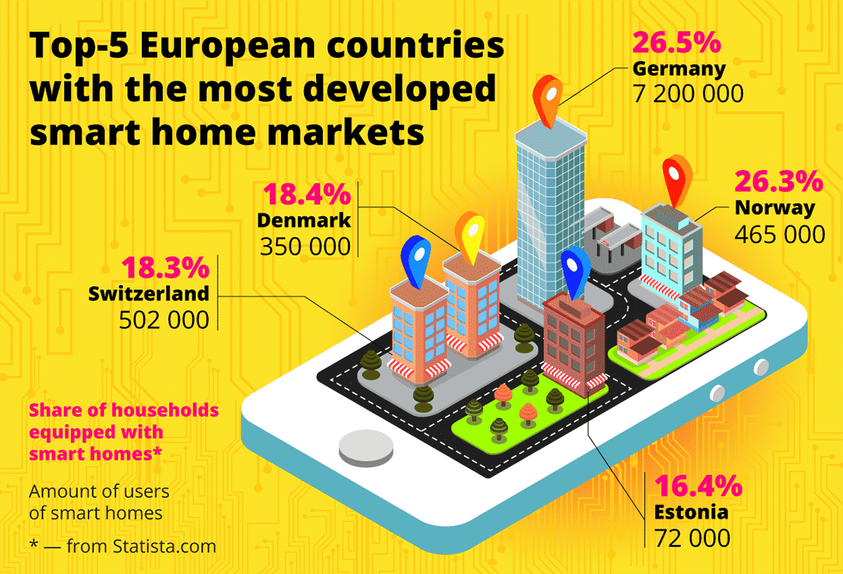 Top 5 European countries with the most developed smart home markets