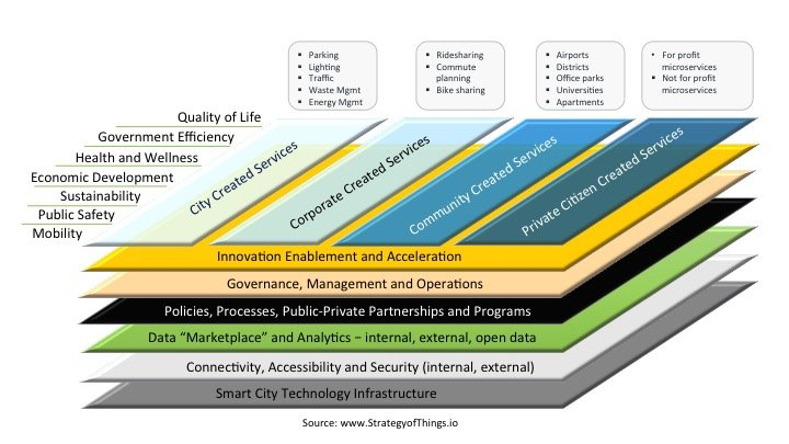 The Smart City Ecosystem Model
