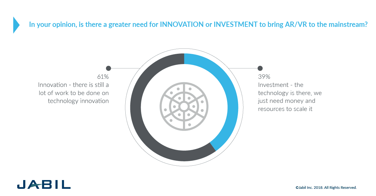 Jabil Augmented and Virtual Reality Survey: Innovation vs Investment