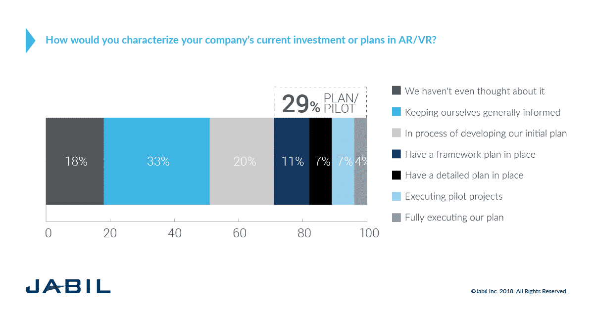 Jabil Augmented and Virtual Reality Trends Survey: Current Plans and Investments