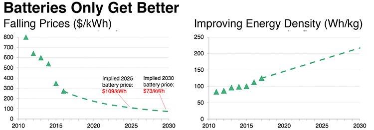 EV batteries statistics