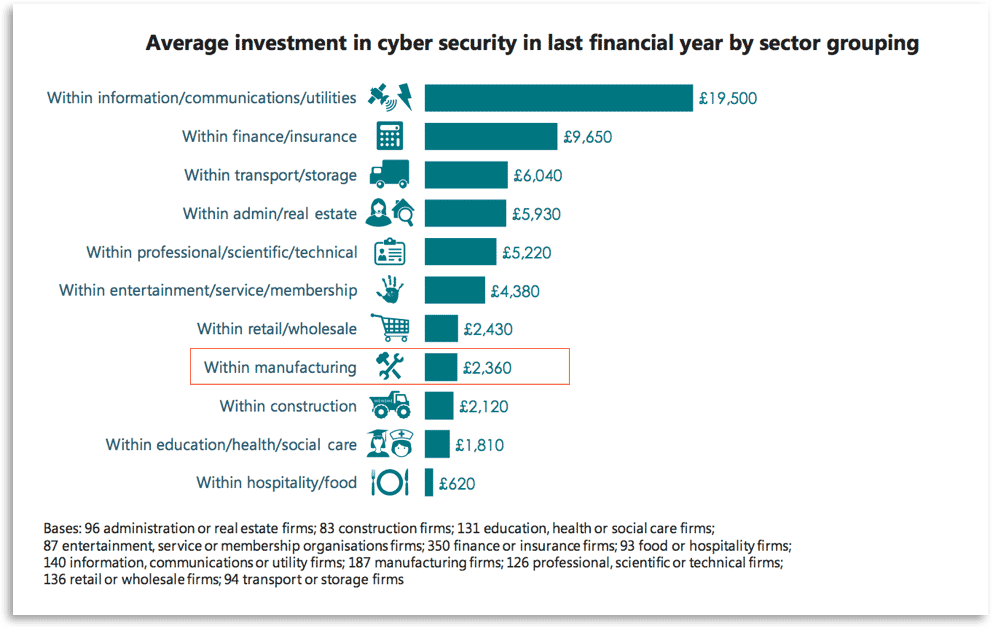 Cybersecurity investment in asset intensive industries