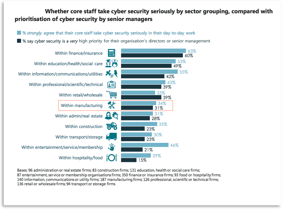 Cybersecurity interest in manufacturing sector