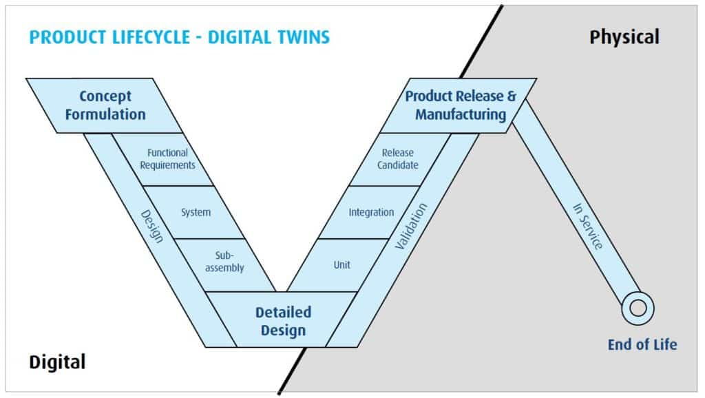 product lifecycle of digital twins