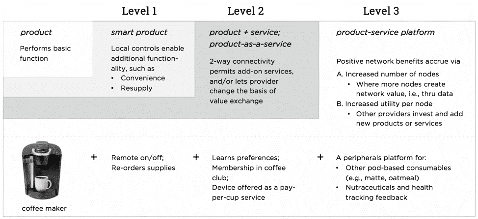 Levels of smart product