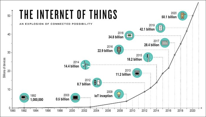 By 2020, the number of connected IoT devices will surpass 50 billion