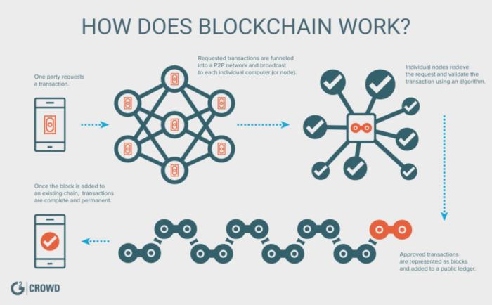 A diagram showing how blockchain works, which is important to understand how blockchain applications in IoT would function
