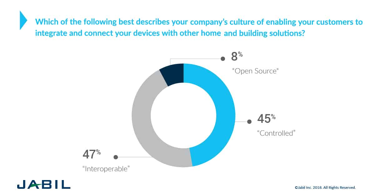 connected home and building trends - integrating devices