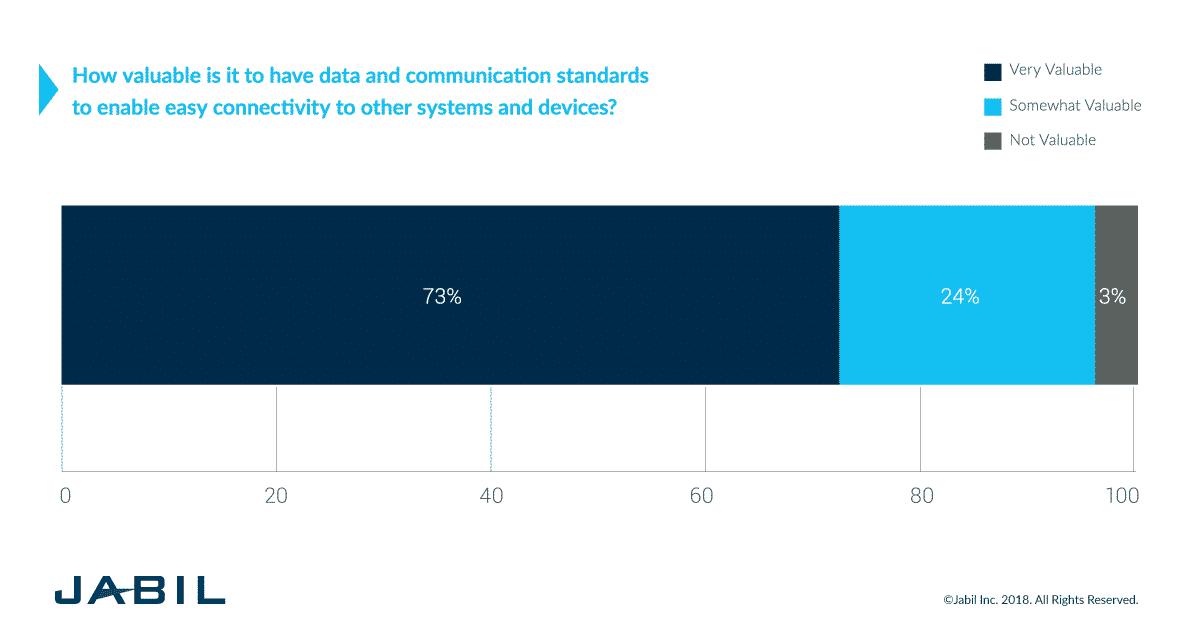 smart home trends - data communication standards