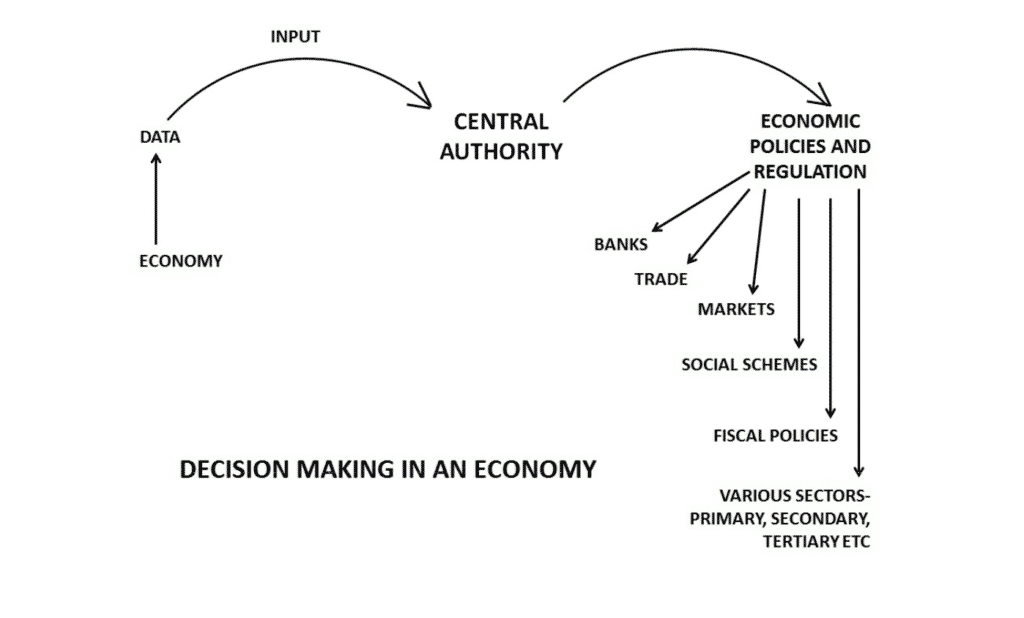 A diagram showing central decision making authorities in a pre - programmable economy