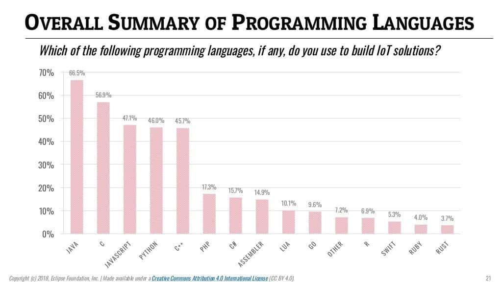 Summary of IoT Programming Languages