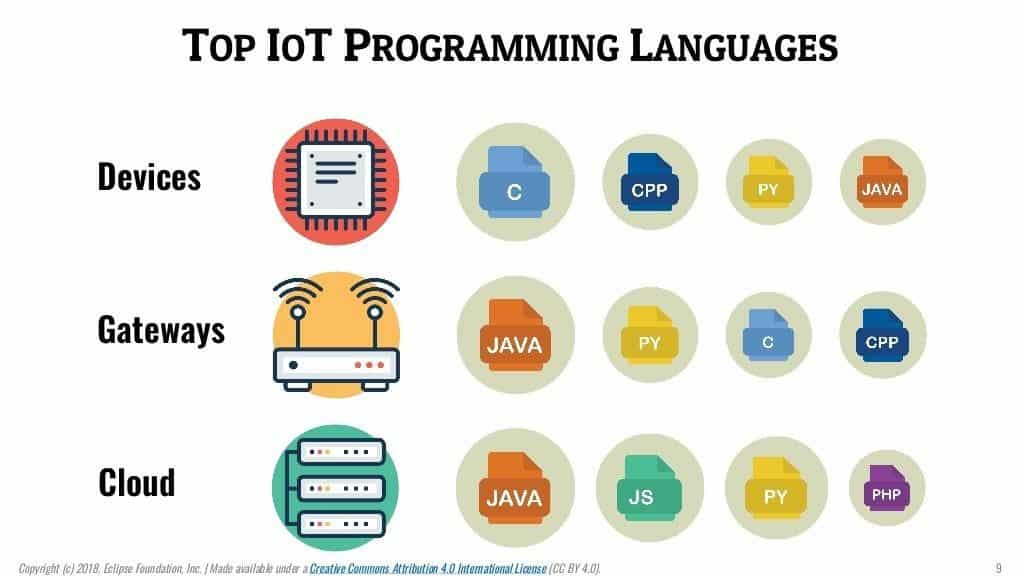 Top IoT Programming Languages in a graphical representation