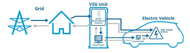 Image of vehicle-to-grid flow