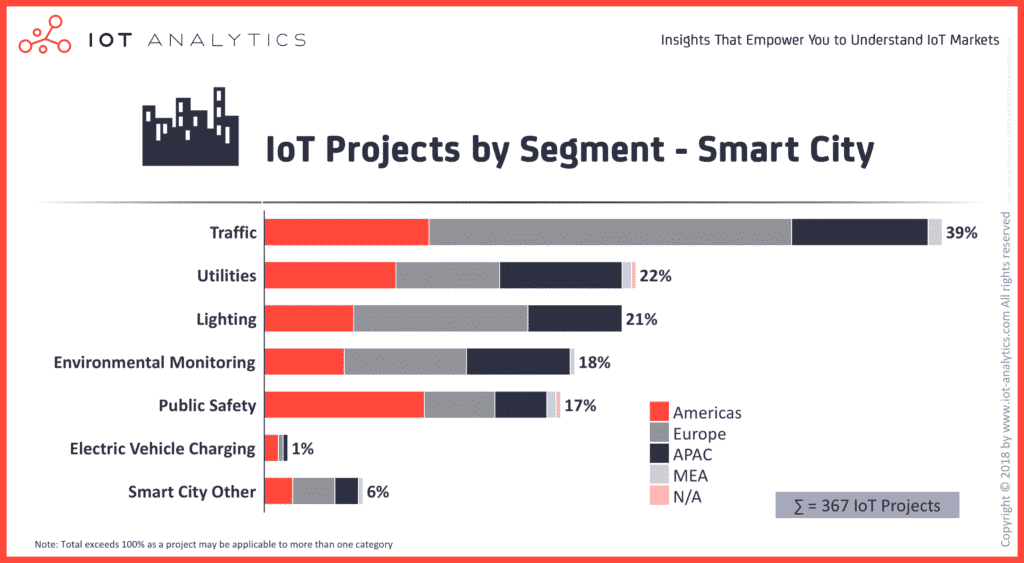 Graph showing IoT applications in IoT as primary smart city interest