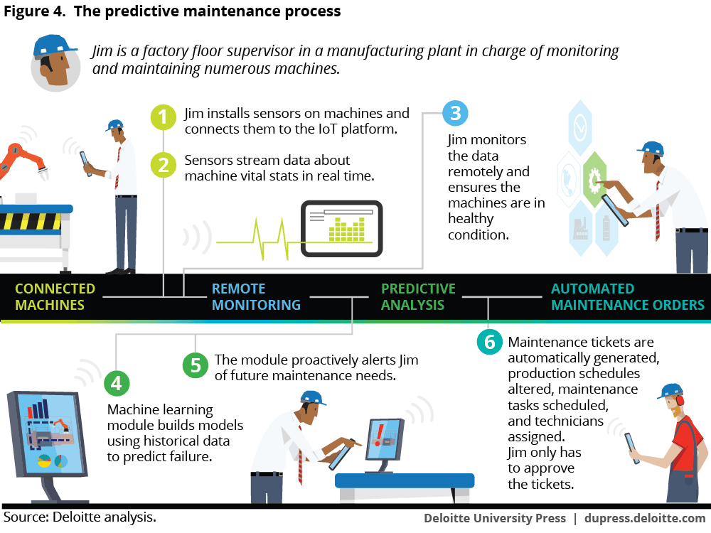The predictive maintenance process diagrammed