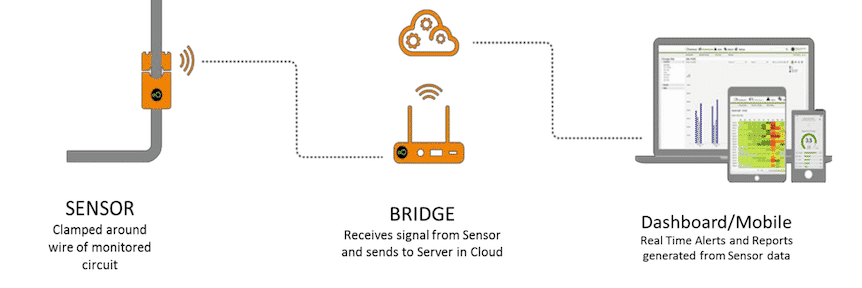 Image of an IoT application in real estate using a bridge etc