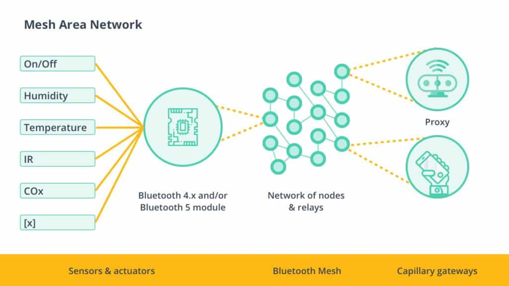 Bluetooth IoT Applications: From BLE to Mesh