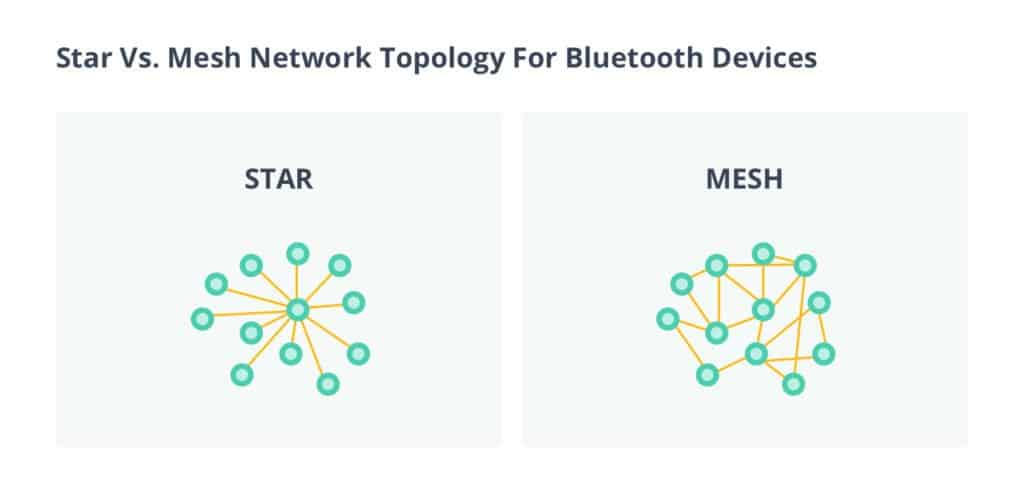 Star vs. Mesh topology bluetooth iot applications