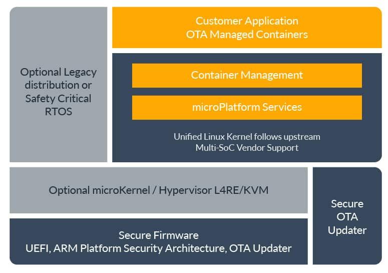 Linux IoT Landscape: Distributions