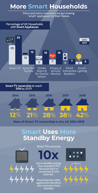 Infographic about the rise of smart households that, unfortunately, are prone to waste energy through standby energy loss
