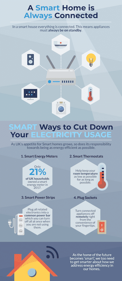 Infographic about Smart Ways not to fall prey to standby energy, but to Save Energy at Home